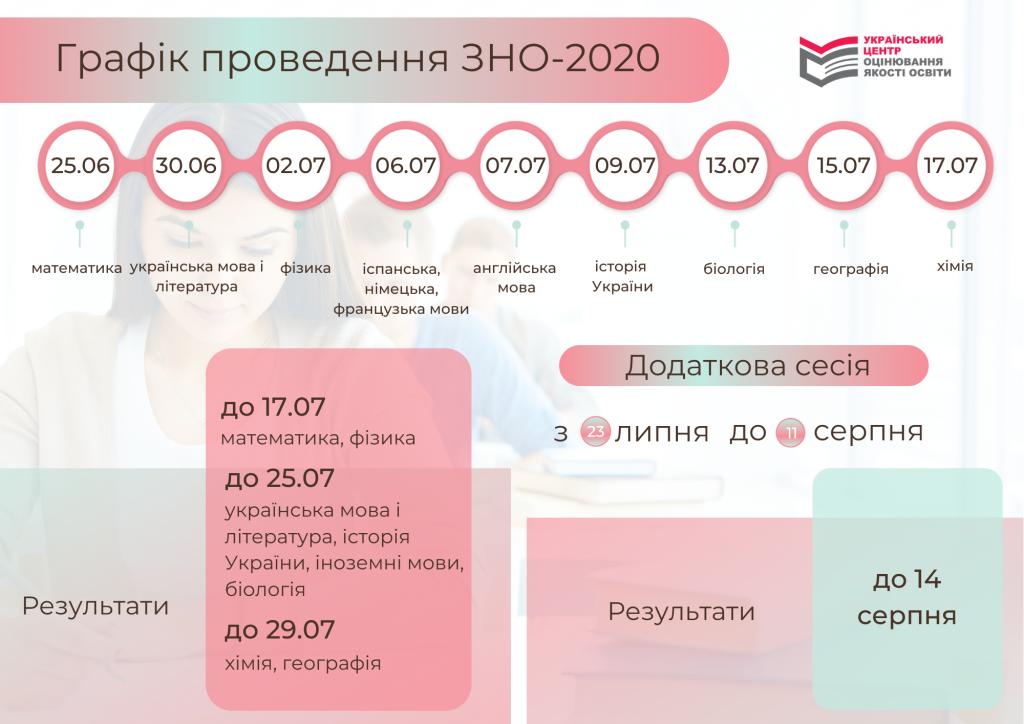Гафік проведення ЗНО 2020