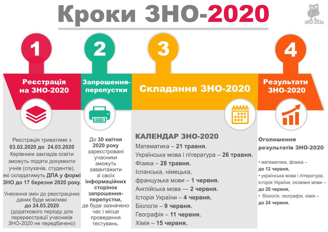 krok_zno_2020