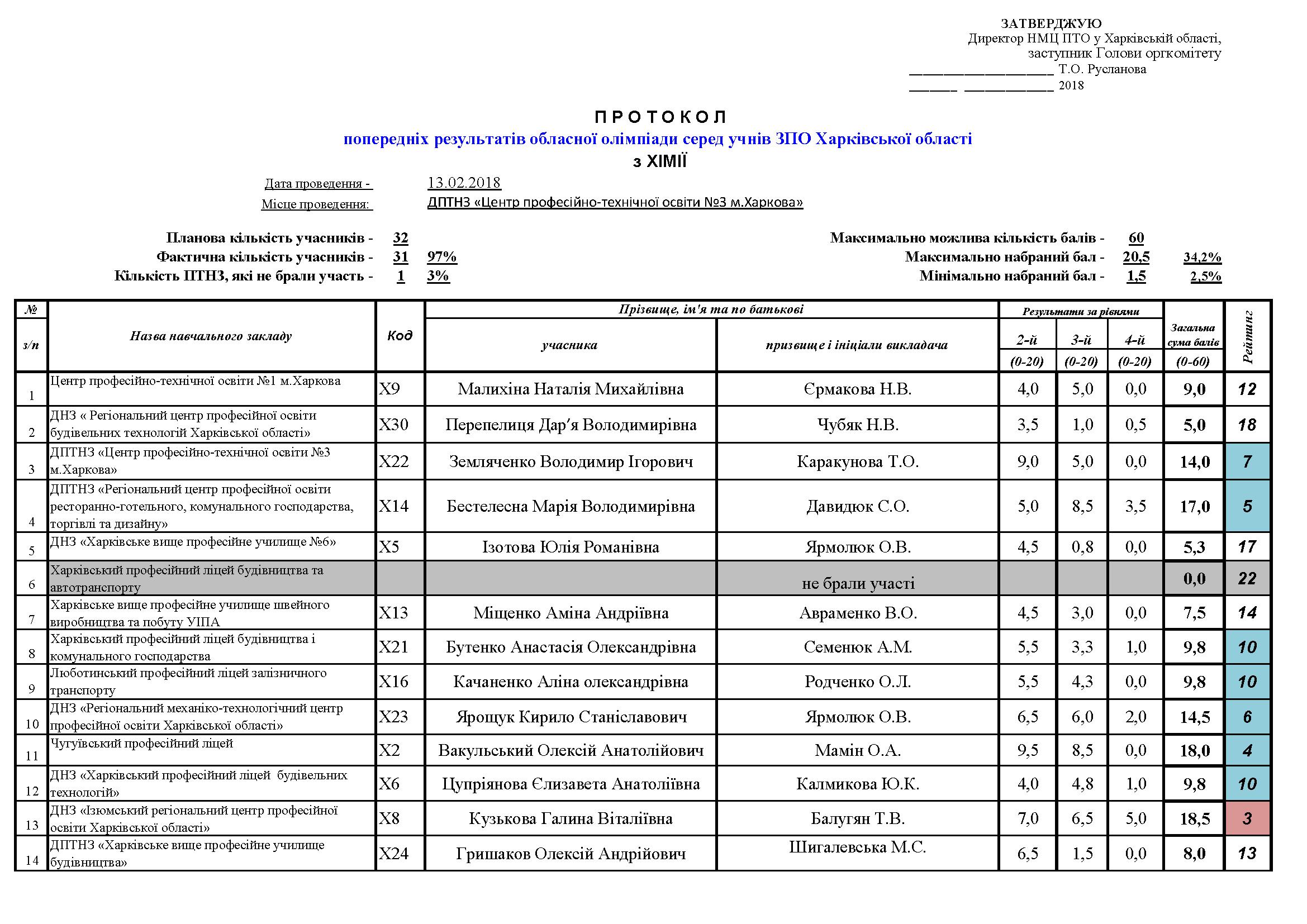 Протокол попередніх результатів обласної олімпіади з Хімії (2018)_Pagina_1