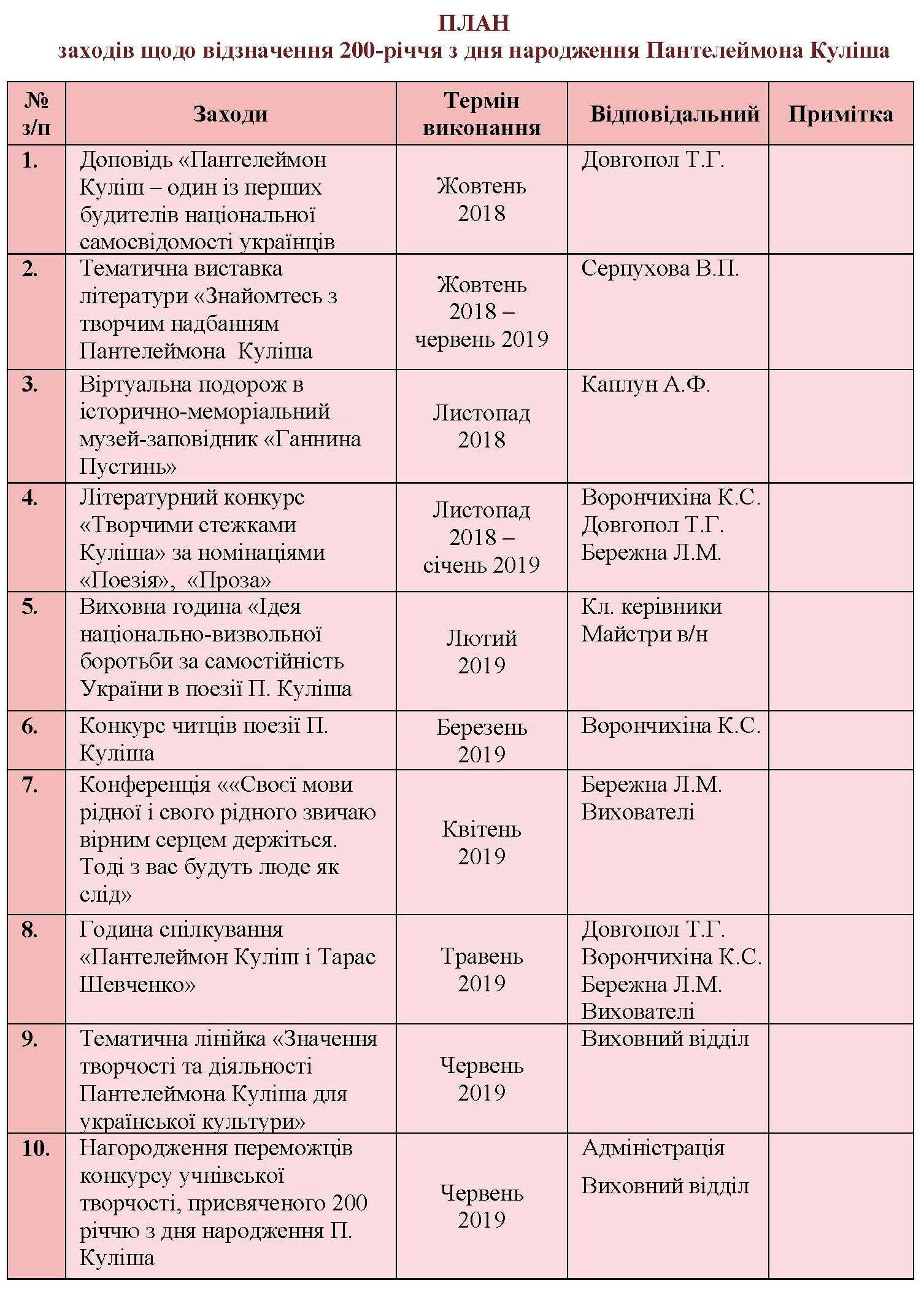 План заходів щодо відзначення 200-річчя з дня народження Пантелеймона Куліша